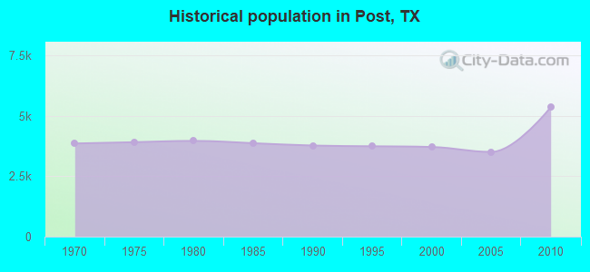 Historical population in Post, TX