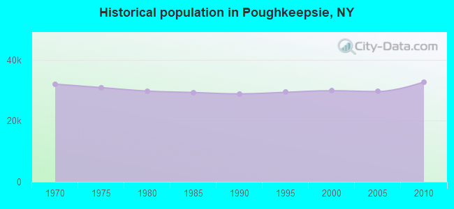Historical population in Poughkeepsie, NY