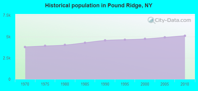 Historical population in Pound Ridge, NY