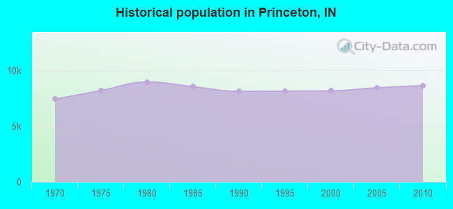Historical population in Princeton, IN