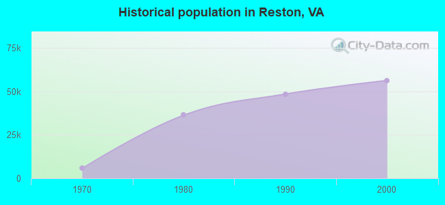 Historical population in Reston, VA