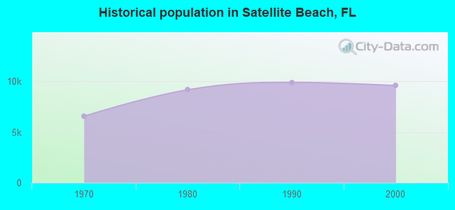 Historical population in Satellite Beach, FL