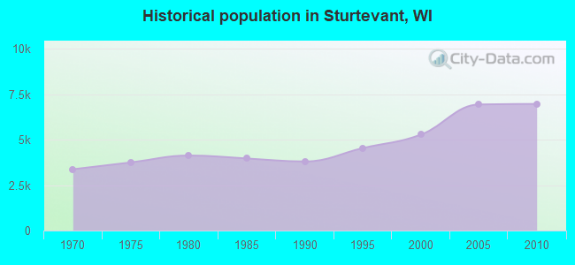 Historical population in Sturtevant, WI