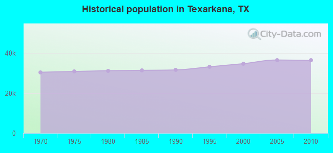 Historical population in Texarkana, TX