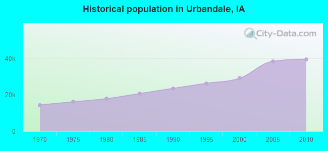 Historical population in Urbandale, IA