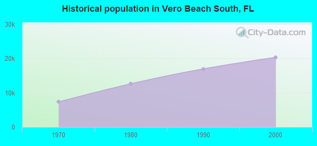 Historical population in Vero Beach South, FL