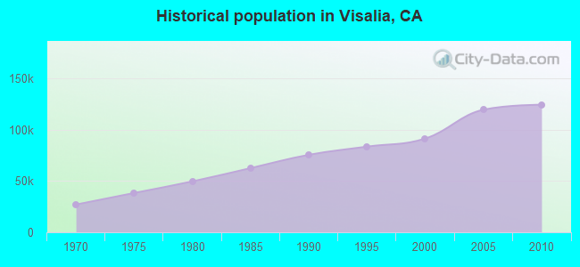 Historical population in Visalia, CA