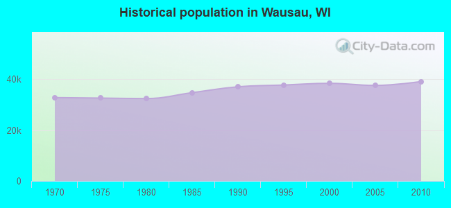 Historical population in Wausau, WI
