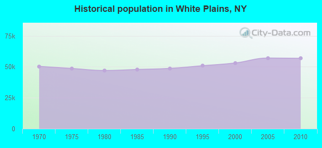 Historical population in White Plains, NY
