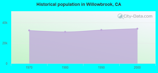 Historical population in Willowbrook, CA