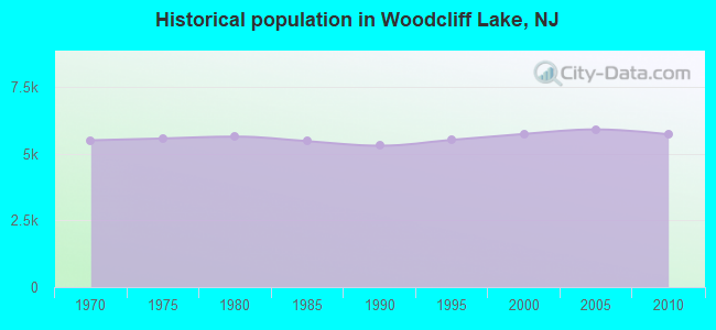Historical population in Woodcliff Lake, NJ
