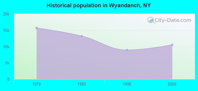 Historical population in Wyandanch, NY