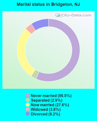 Marital status in Bridgeton, NJ
