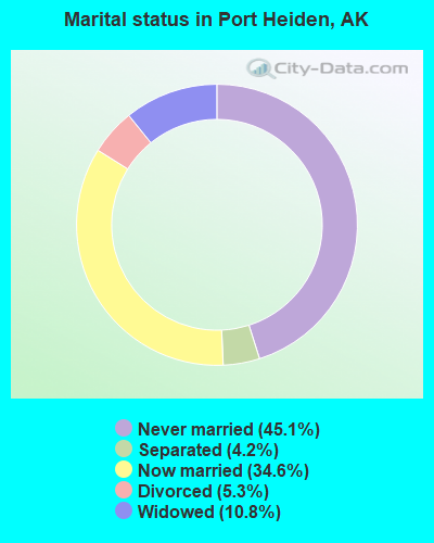 Marital status in Port Heiden, AK