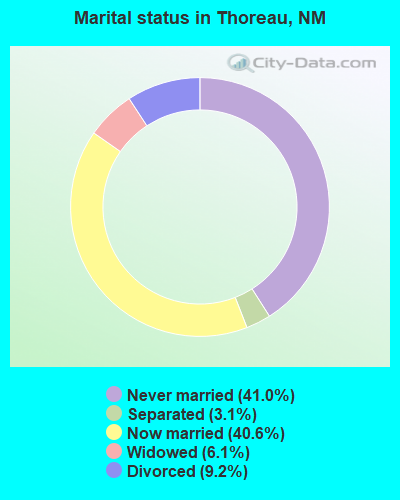 Marital status in Thoreau, NM