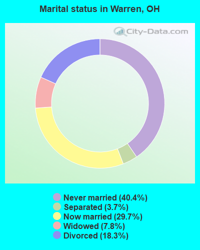 Marital status in Warren, OH
