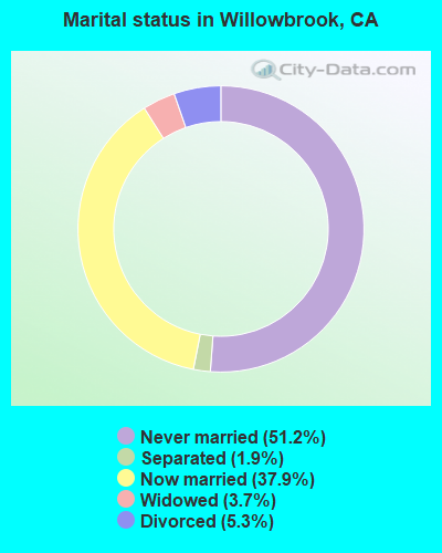 Marital status in Willowbrook, CA