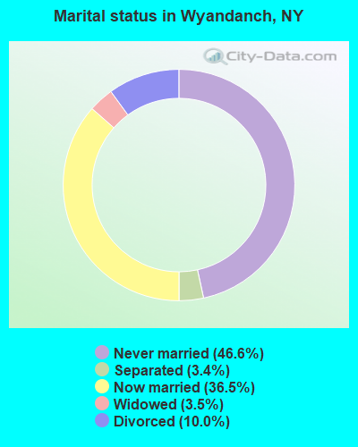 Marital status in Wyandanch, NY