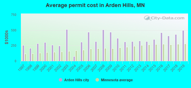 Average permit cost in Arden Hills, MN