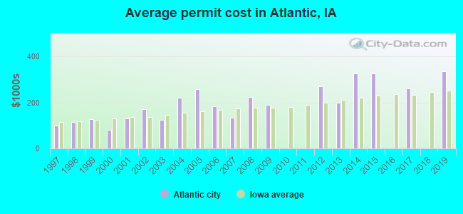 Average permit cost in Atlantic, IA