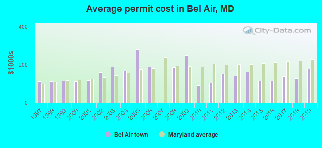 Average permit cost in Bel Air, MD