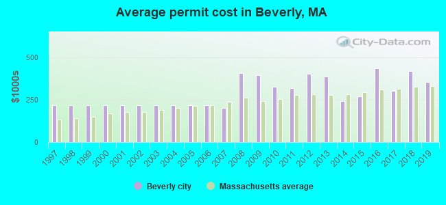 Average permit cost in Beverly, MA