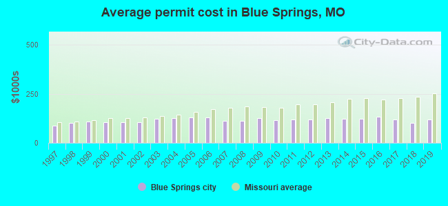 Average permit cost in Blue Springs, MO