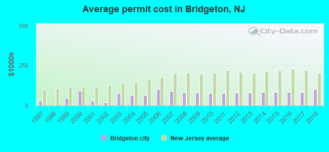 Average permit cost in Bridgeton, NJ