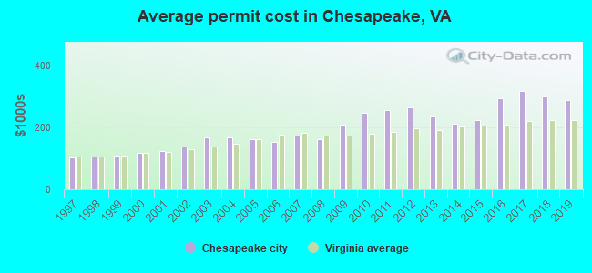 Average permit cost in Chesapeake, VA