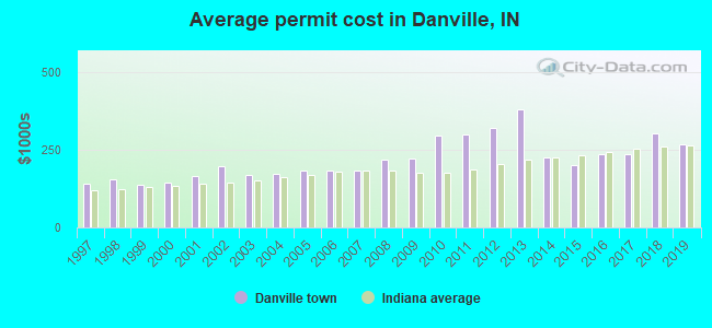 Average permit cost in Danville, IN