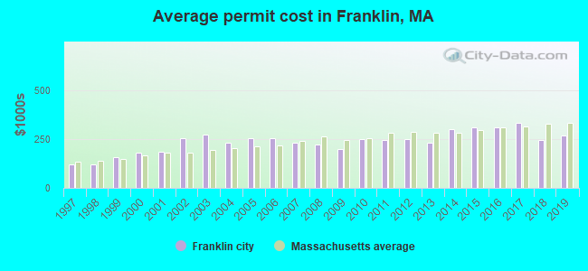 Average permit cost in Franklin, MA
