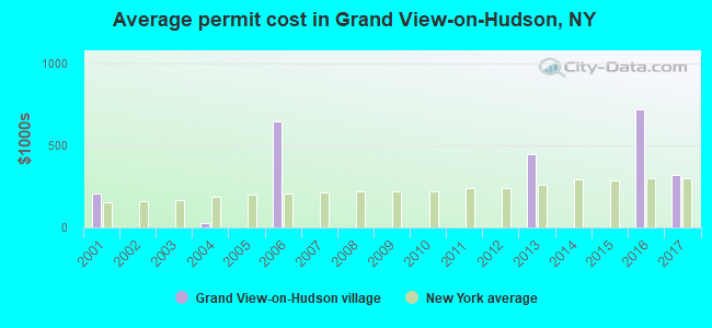 Average permit cost in Grand View-on-Hudson, NY