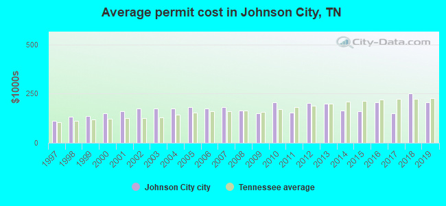 Average permit cost in Johnson City, TN