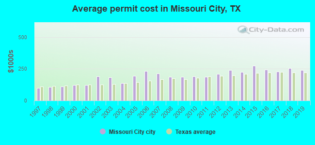 Average permit cost in Missouri City, TX