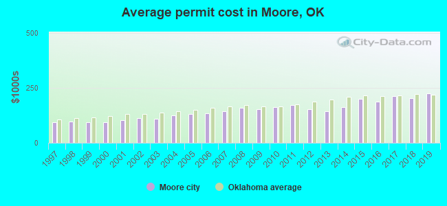 Average permit cost in Moore, OK