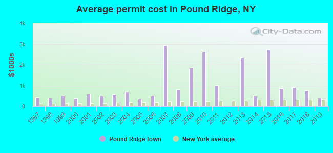 Average permit cost in Pound Ridge, NY
