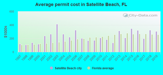 Average permit cost in Satellite Beach, FL