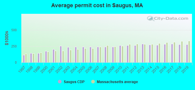 Average permit cost in Saugus, MA