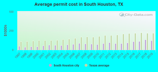 Average permit cost in South Houston, TX