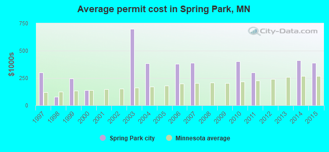 Average permit cost in Spring Park, MN
