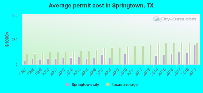 Average permit cost in Springtown, TX