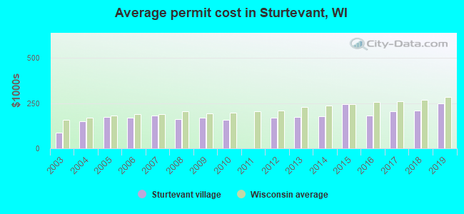 Average permit cost in Sturtevant, WI