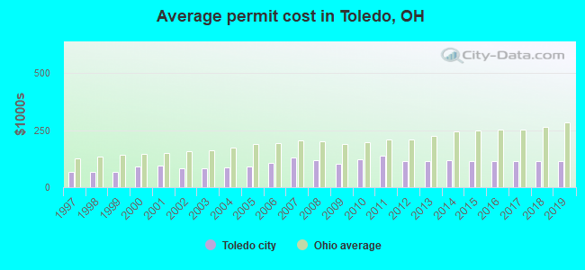 Average permit cost in Toledo, OH