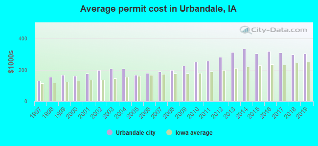Average permit cost in Urbandale, IA