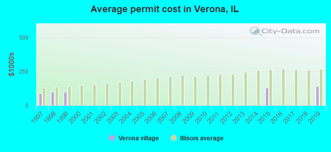 Average permit cost in Verona, IL