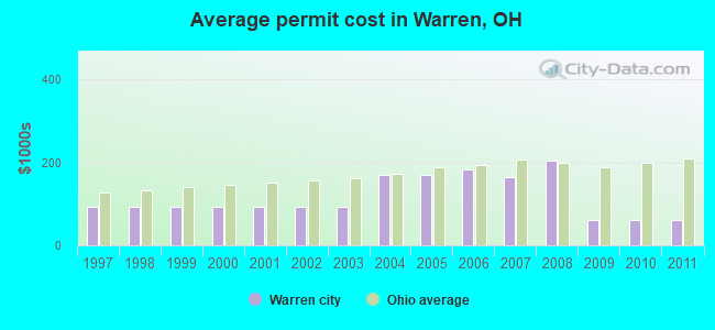 Average permit cost in Warren, OH