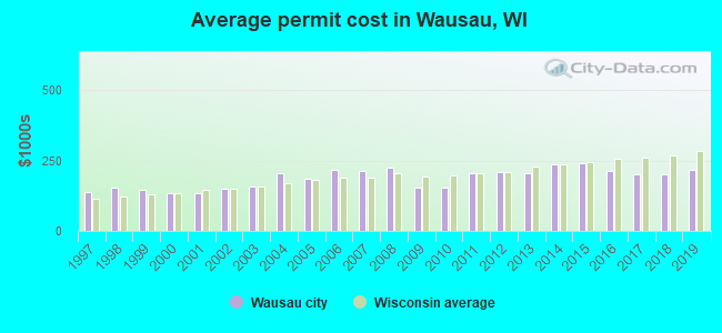 Average permit cost in Wausau, WI