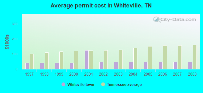 Average permit cost in Whiteville, TN