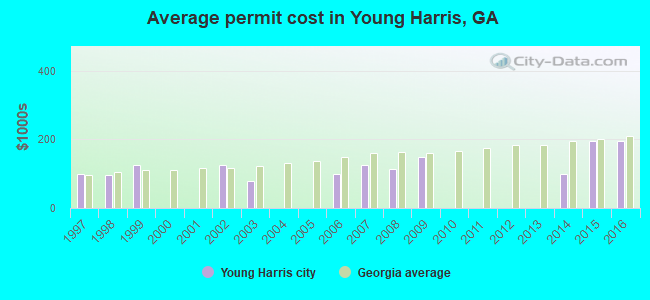 Average permit cost in Young Harris, GA