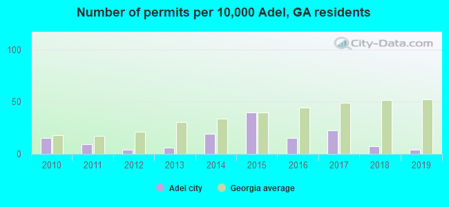 Number of permits per 10,000 Adel, GA residents